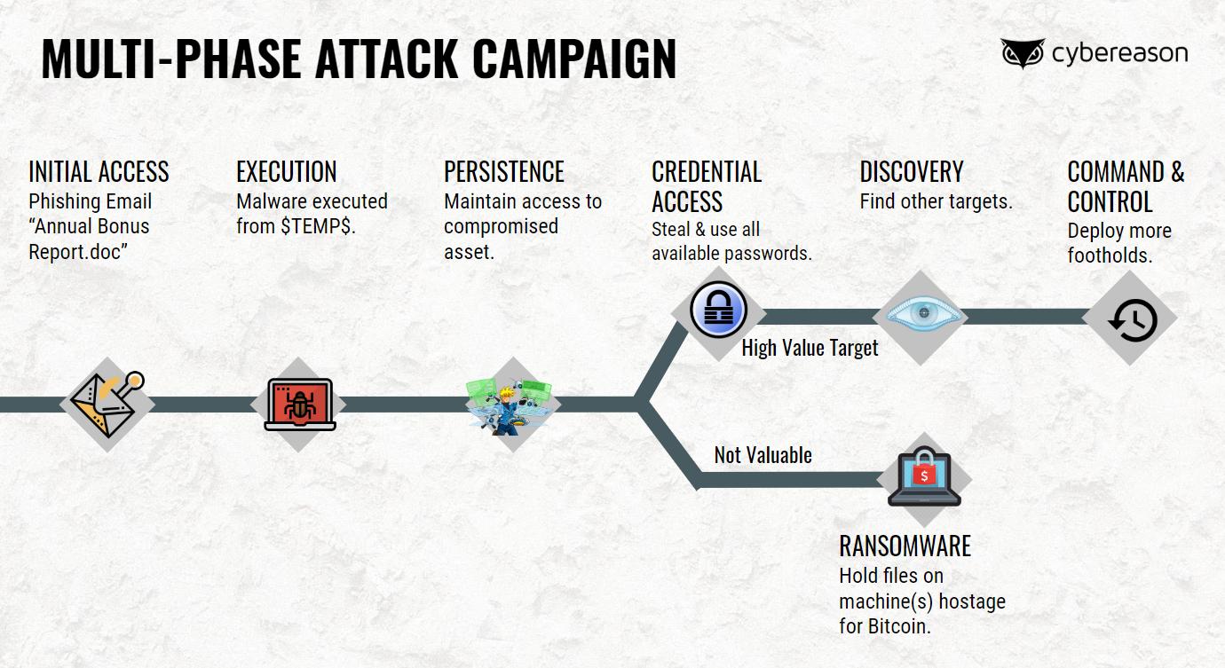 Attack-SIM-Campaign-Graphic