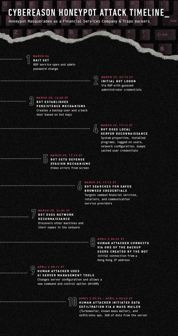 Honeypot_Timeline (1)