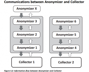Anonymizer documentation 2