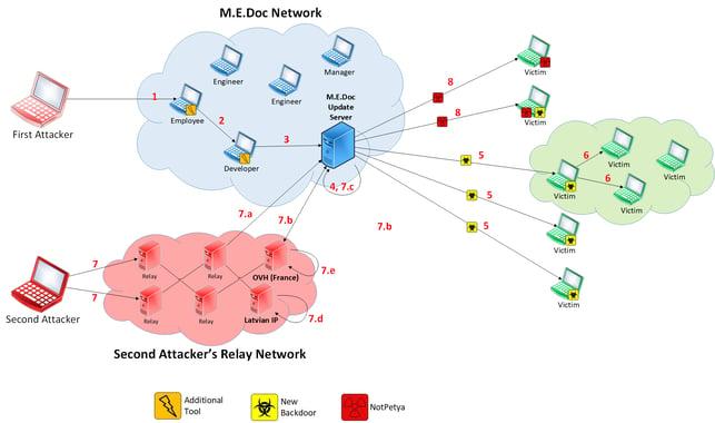 M.E.Doc Network