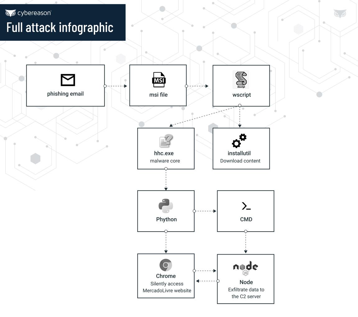 chaes-malware-blog-image-1
