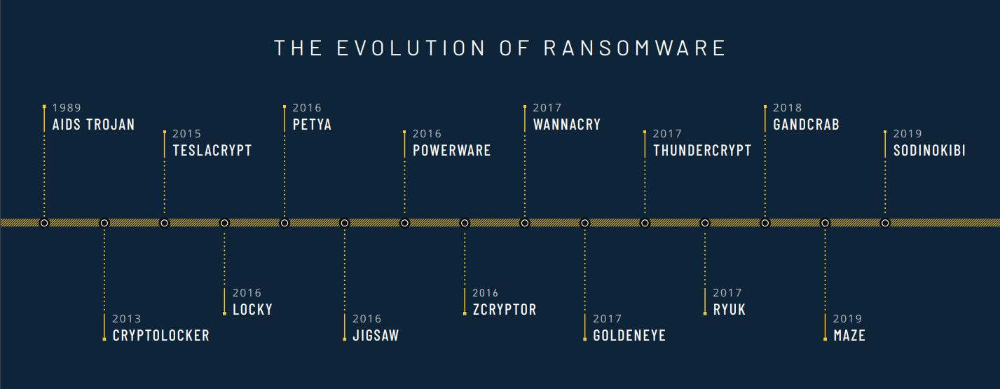 ransomware-evolution-graphic