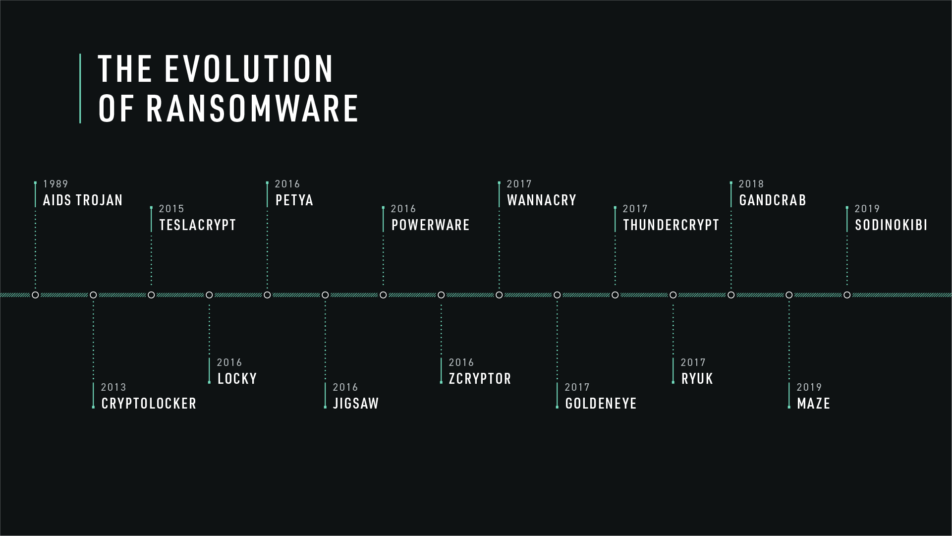 The_Evolution_of_Ransomware_Timeline