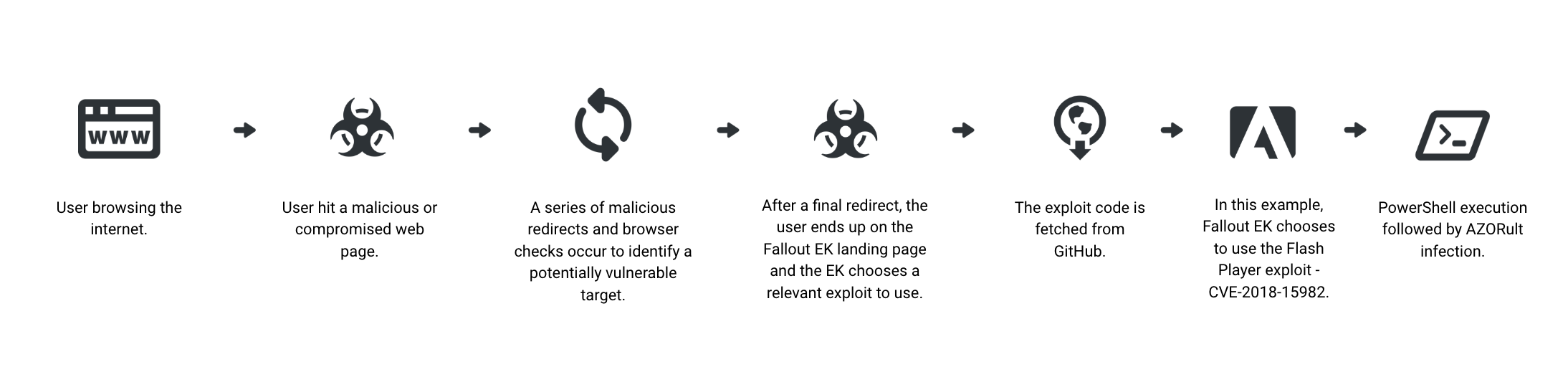 Watch Where You Browse - The Fallout Exploit Kit Stays Active